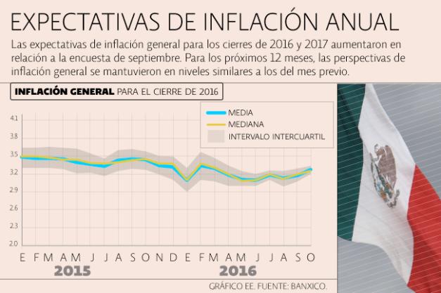 inflacion_banxico_011116