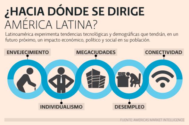 prin_megatendencias_america_latina